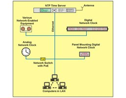 NTP time system
