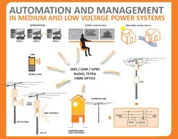 Distribution automation system